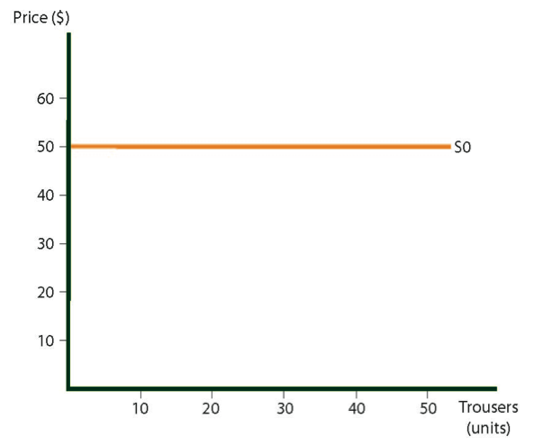 Supply curve for trousers in Country A