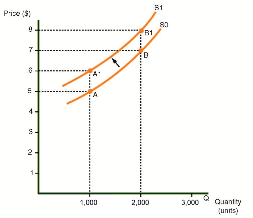 An upward shift in the supply curve of trousers, caused by higher raw material costs