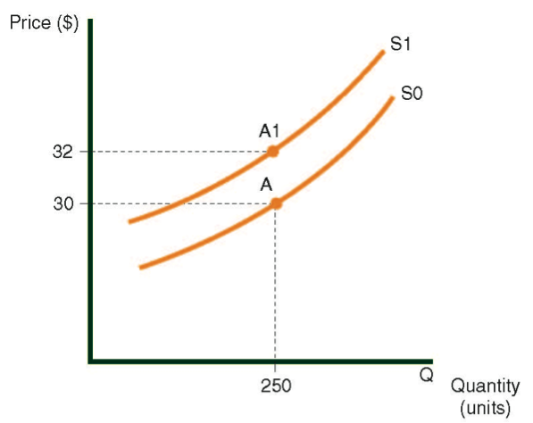 An upward shift in the supply curve for chairs caused by a wage increase
