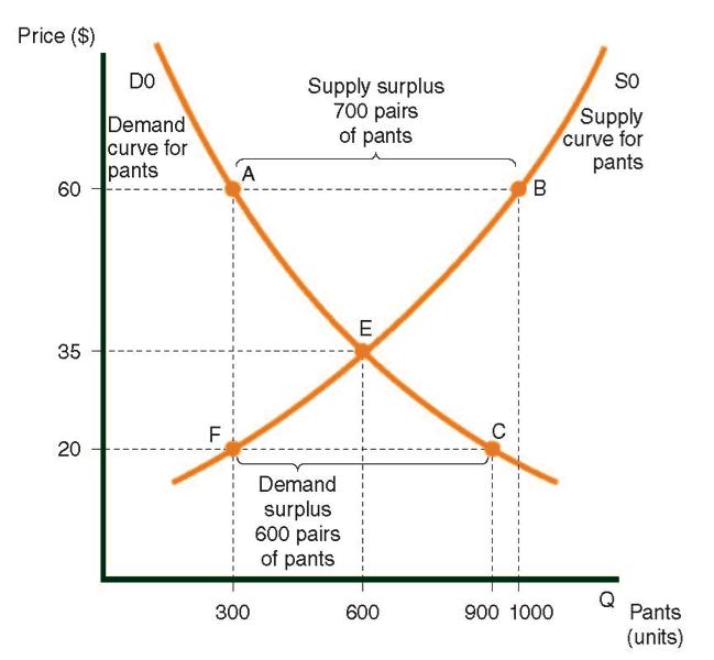 La oferta y demanda curva para pantalones
