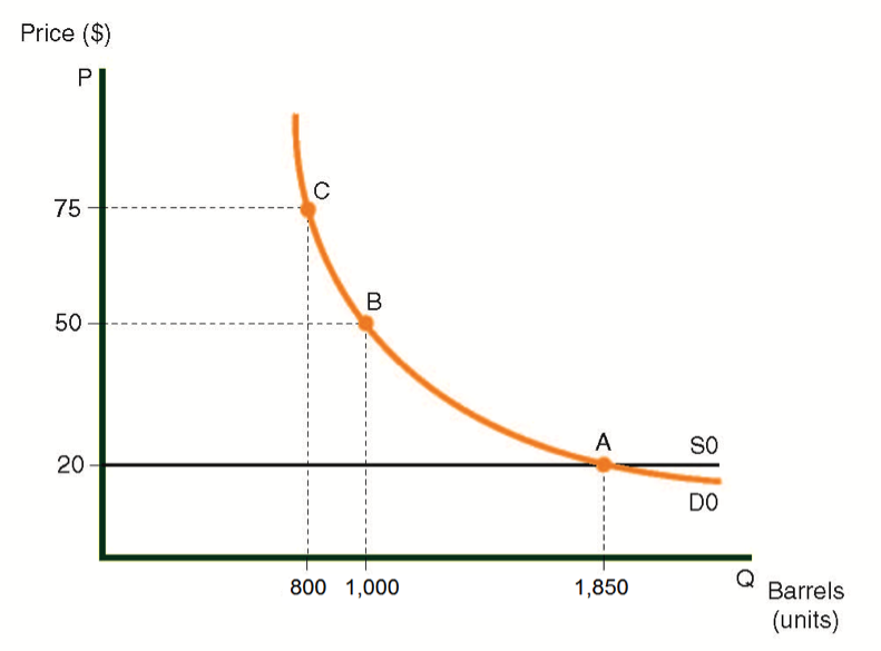 Supply and demand curves for oil in Country A