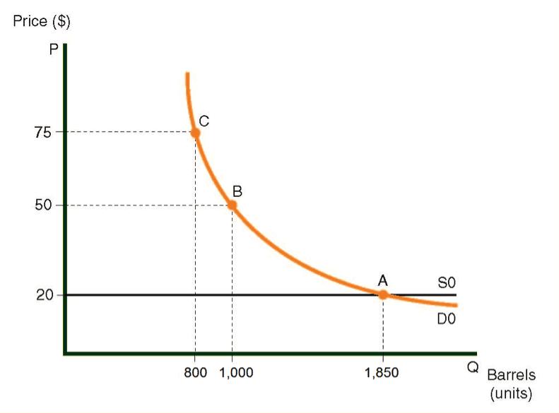 La oferta y demanda curva para el aceite en País A