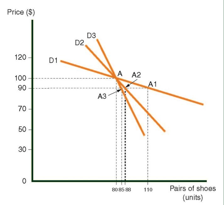 La demanda curva para zapatos en tres países