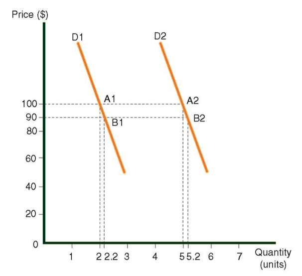 El cálculo de la elasticidad para cada uno de las curvas: