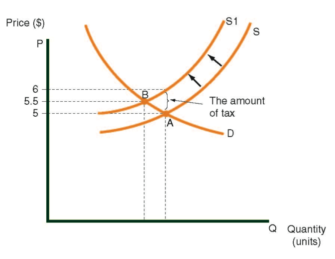 Supply curve before and after a purchase tax