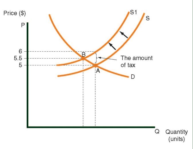 Suministre curva antes de y después de un impuesto sobre la venta