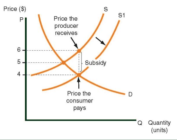 Suministre curva antes que y después de que una subvención es otorgada