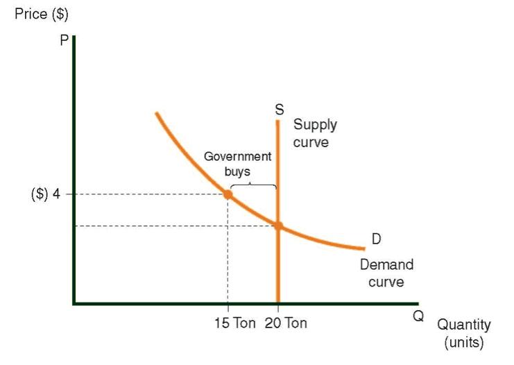 La oferta y demanda curva para flores