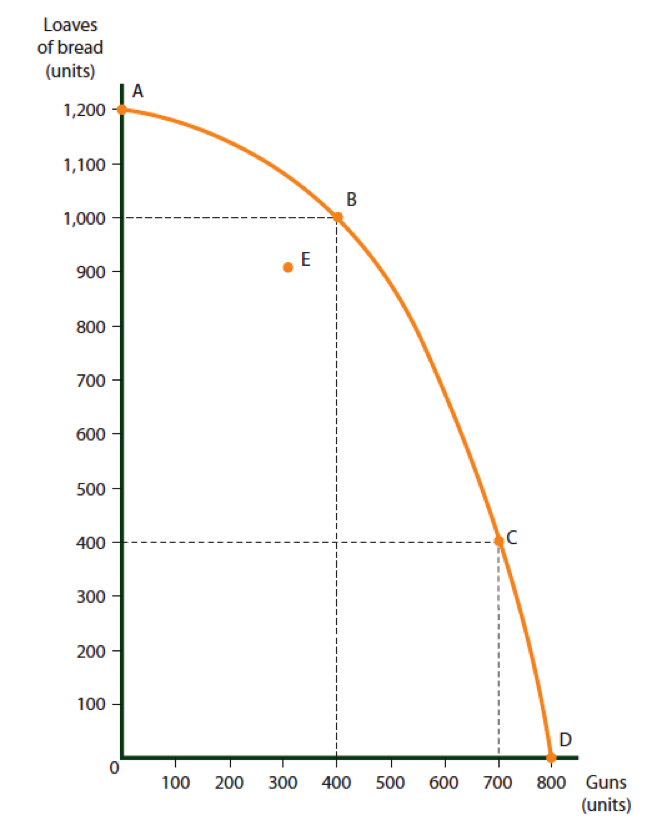 The Production Possibilities curve for Country A