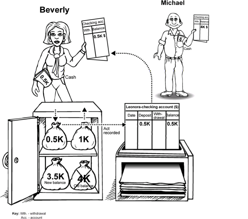 Un Increase en Checking Accounts Balances Makes Growth en el Money Supply Possible
