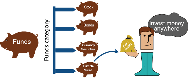 Specialized Funds