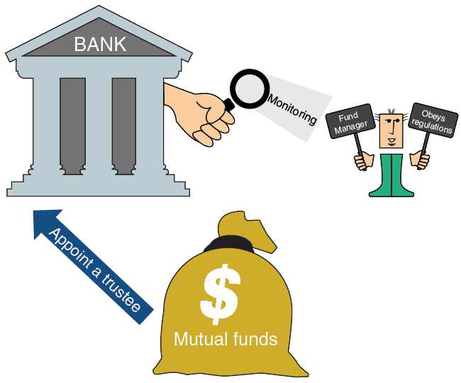 Establishing a Mutual Fund-2
