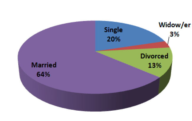 Treatment of Employees' Marital Status