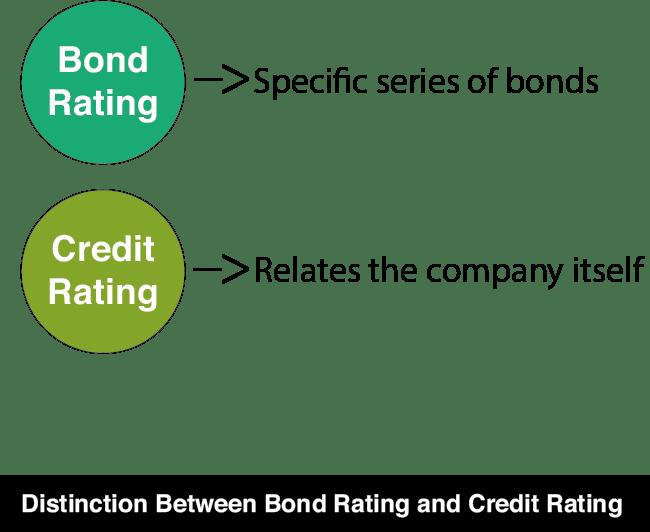 Rating Corporate Bonds-6
