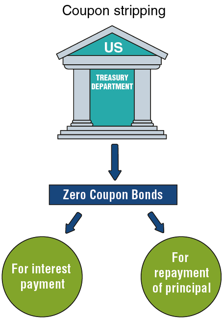 Special Types of Government Bonds-3