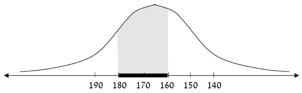 Calculating the Probabilities of Any Normal Curve
