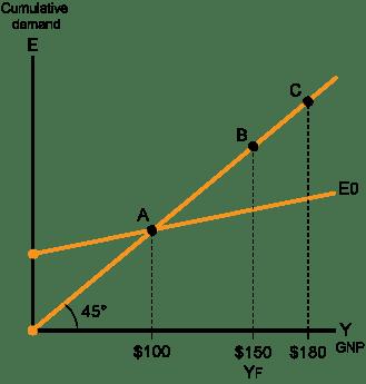 Keynes Theory_3