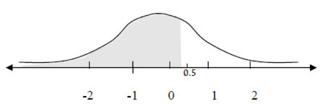 How to Read the Standard Distribution Table