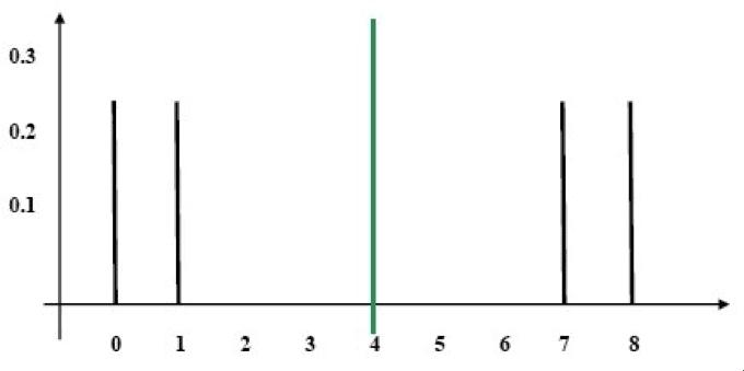 Distribution B Diagram