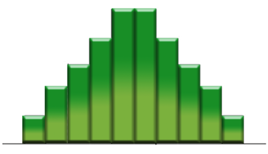 The external edge of the histogram