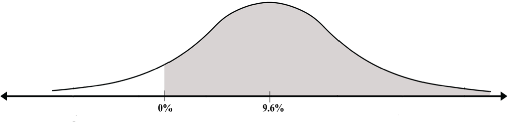 The Transition From Any Normal Curve to the Standard Curve