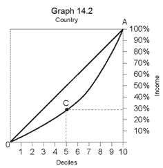graph 14.2