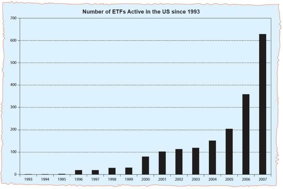Advantages of Investing in ETFs