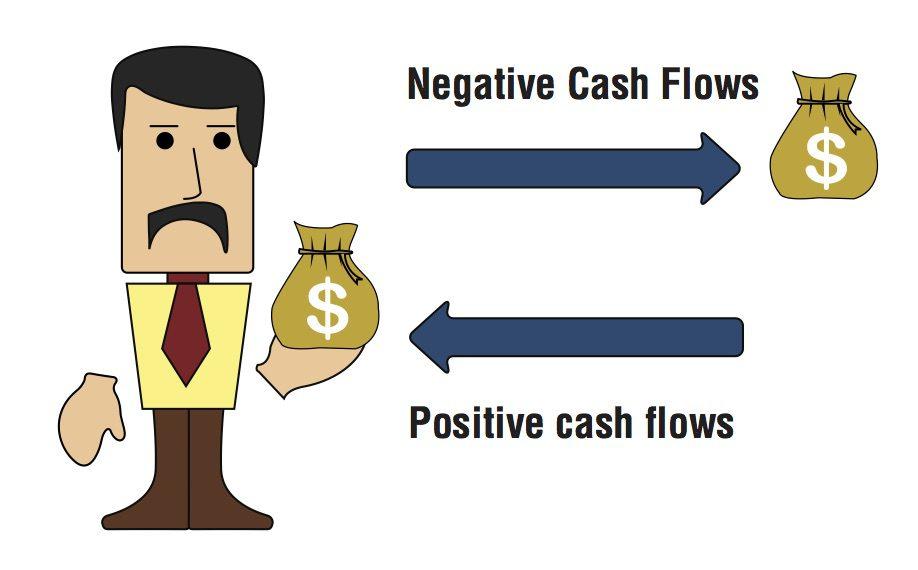 Cash Flow Concepts