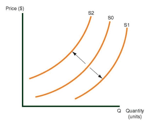 Cambie en la curva del suministro
