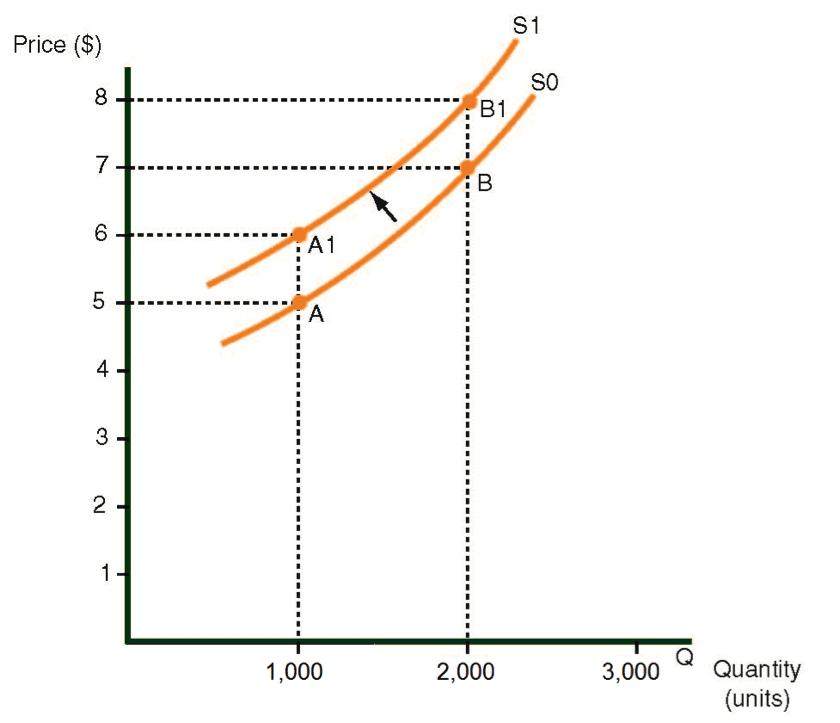 Un hacia arriba el cambio en la curva del suministro de pantalones, causado por materia prima más alta cuesta
