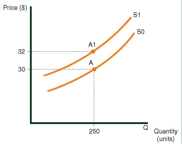 Un hacia arriba el cambio en la curva del suministro para sillas causadas por un aumento de sueldo