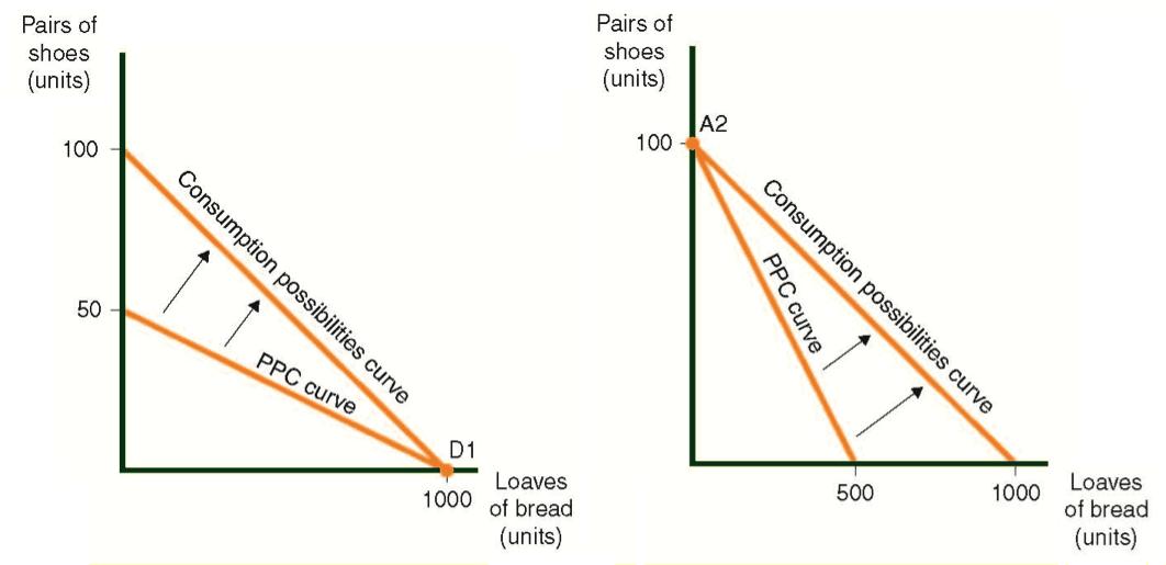 Consumption Possibilities Curve de Countries C y D, Superimposed Over el CPP
