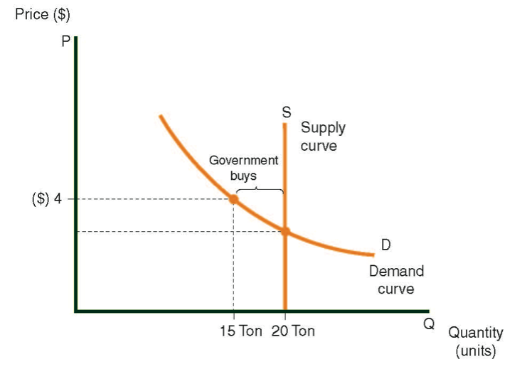 Supply and demand curves for flowers