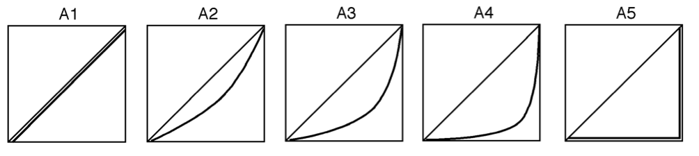 Lorenz curves for five countries