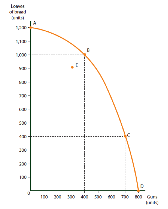 Production Possibilities Curve for Country A