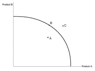 El diagrama 11,13 La curva nacional de transformación