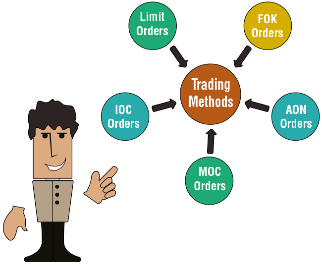 The Method of Trading