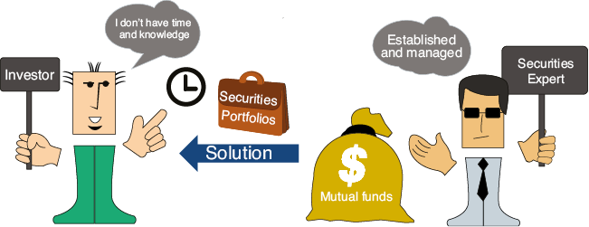 The Need for Mutual Funds