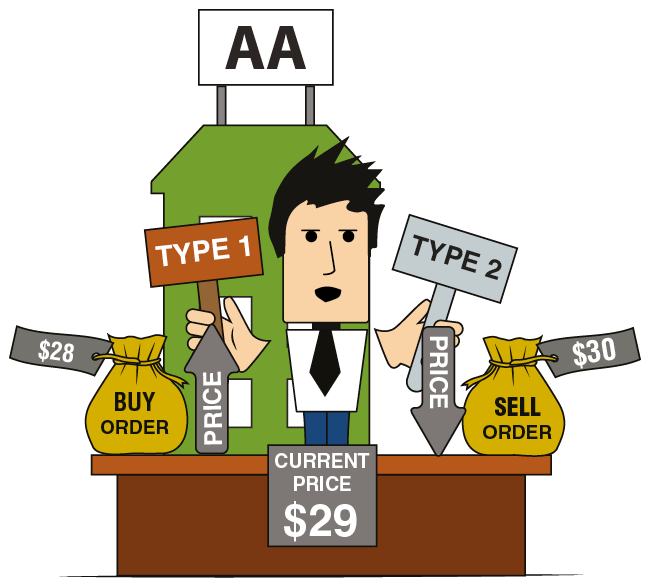 Types of Orders with Respect to the Price