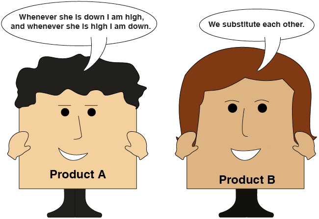 Relationships Between Products
