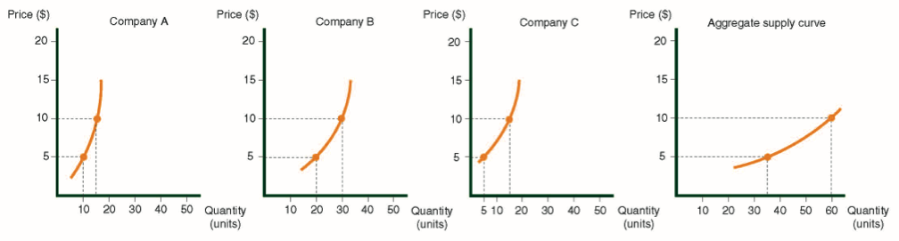The individual supply curves of the three companies producing trousers, and the combined supply curve for the sector.