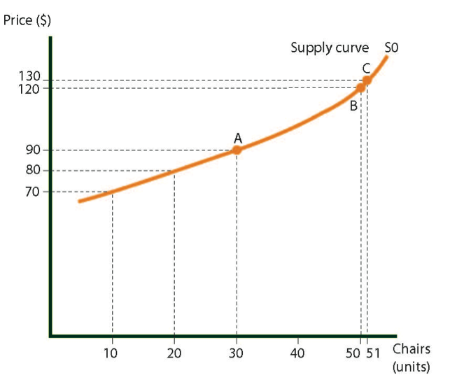 Supply curve for chairs in Country A