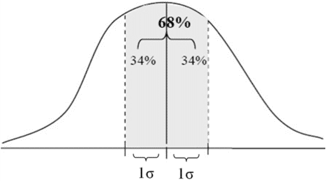 Characteristics of the Normal Probability Distribution