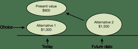 The Decision-Making Formula - a Summary