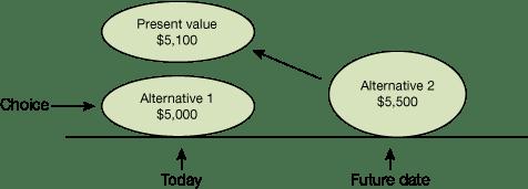 The Decision-Making Formula - a Summary-3