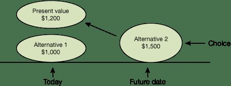 The Decision-Making Formula - a Summary-2