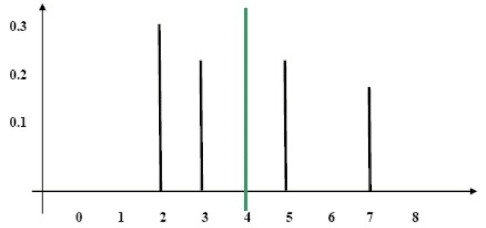 Distribution A Diagram