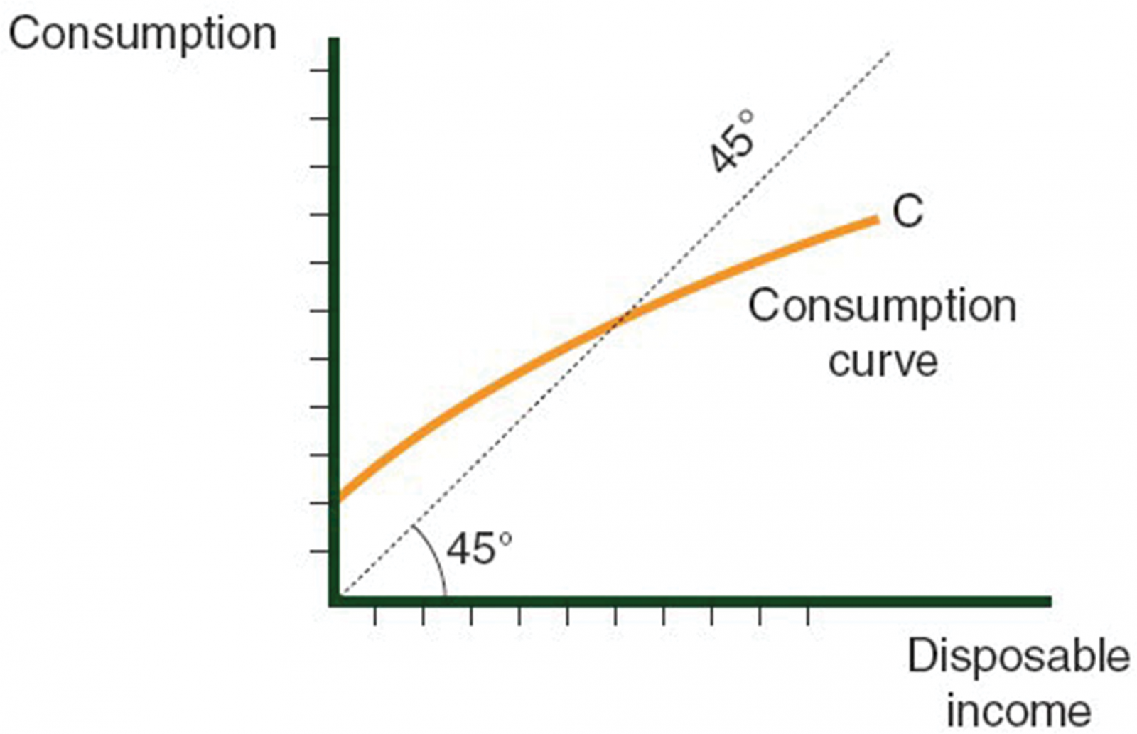 The Consumption Curve