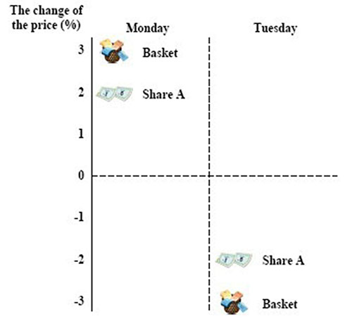 The Behavior of Individual Shares-2